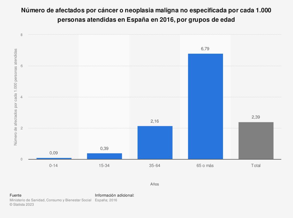 Estadística: Número de afectados por cáncer o neoplasia maligna no especificada por cada 1.000 personas atendidas en España en 2016, por grupos de edad | Statista