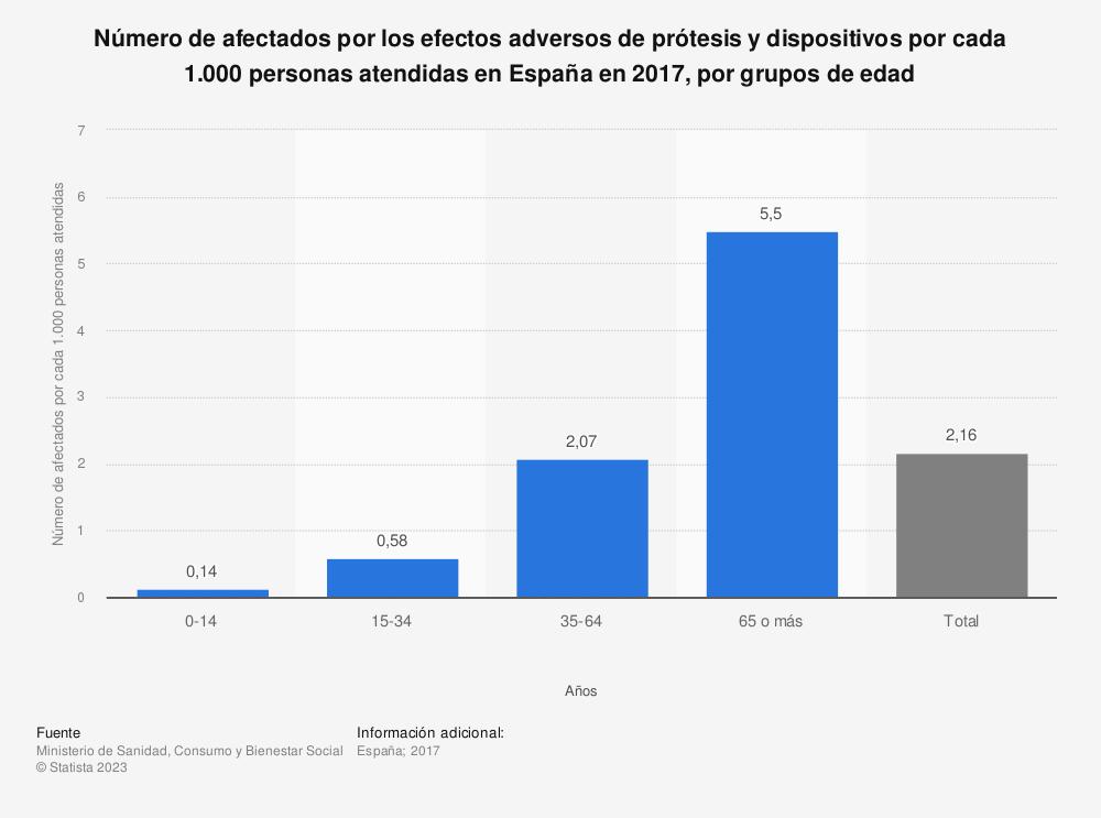 Estadística: Número de afectados por los efectos adversos de prótesis y dispositivos por cada 1.000 personas atendidas en España en 2016, por grupos de edad | Statista