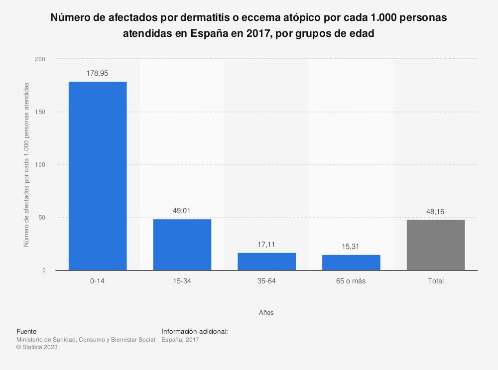 Estadística: Número de afectados por dermatitis o eccema atópico por cada 1.000 personas atendidas en España en 2016, por grupos de edad | Statista