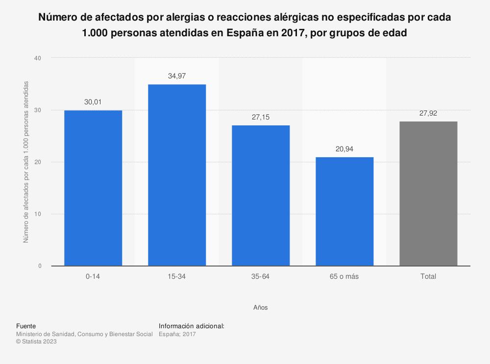 Estadística: Número de afectados por alergias o reacciones alérgicas no especificadas por cada 1.000 personas atendidas en España en 2016, por grupos de edad | Statista