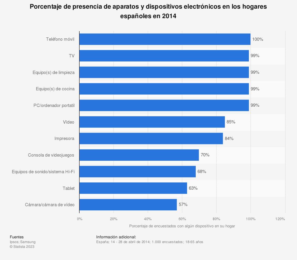 Estadística: Porcentaje de presencia de aparatos y dispositivos electrónicos en los hogares españoles en 2014 | Statista