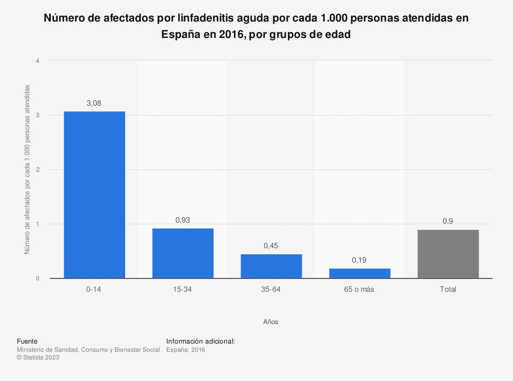 Estadística: Número de afectados por linfadenitis aguda por cada 1.000 personas atendidas en España en 2016, por grupos de edad | Statista