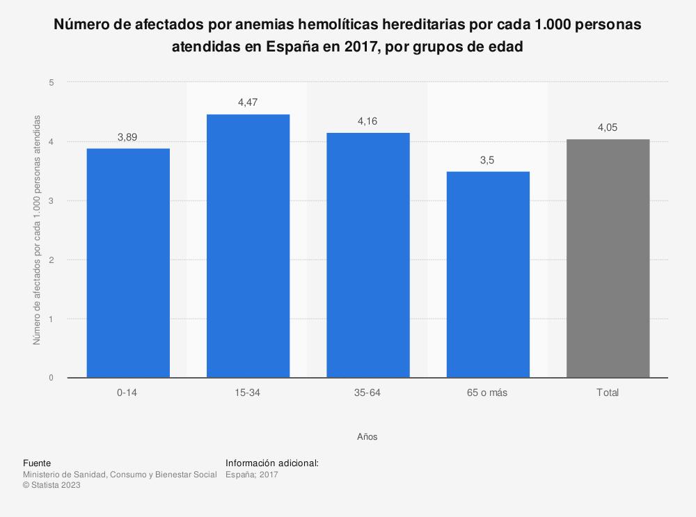Estadística: Número de afectados por anemias hemolíticas hereditarias por cada 1.000 personas atendidas en España en 2016, por grupos de edad | Statista