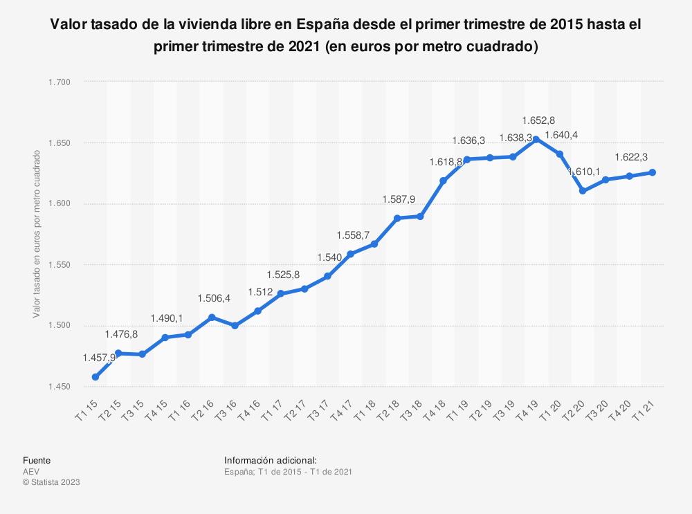 Estadística: Evolución trimestral del valor tasado de la vivienda libre en España desde el primer trimestre de 2015 hasta el tercer trimestre de 2020 (en euros por metro cuadrado) | Statista