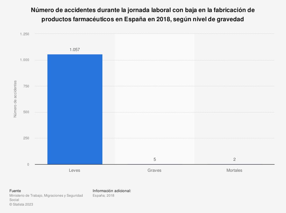Estadística: Número de accidentes durante la jornada laboral con baja en la fabricación de productos farmacéuticos en España en 2018, según nivel de gravedad   Statista