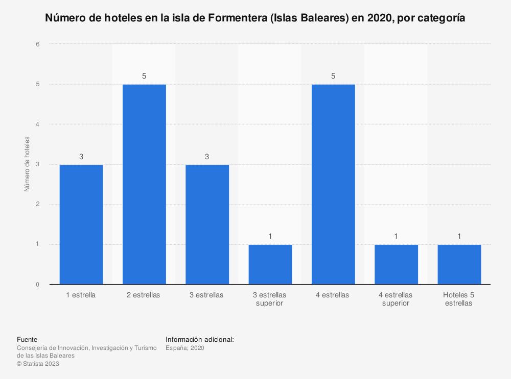 Estadística: Número de hoteles en la isla de Formentera (Islas Baleares) en 2017, por categoría | Statista