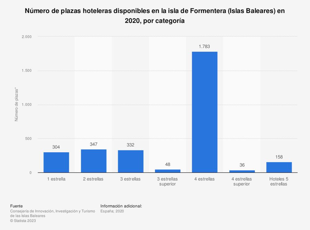 Estadística: Número de plazas hoteleras disponibles en la isla de Formentera (Islas Baleares) en 2019, por categoría | Statista