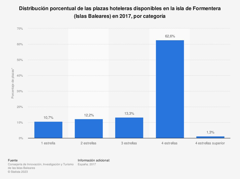 Estadística: Distribución porcentual de las plazas hoteleras disponibles en la isla de Formentera (Islas Baleares) en 2017, por categoría | Statista