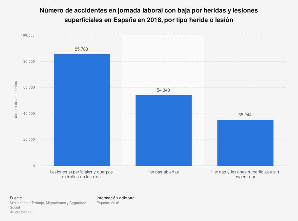 Estadística: Número de accidentes en jornada laboral con baja por heridas y lesiones superficiales en España en 2018, por tipo herida o lesión | Statista