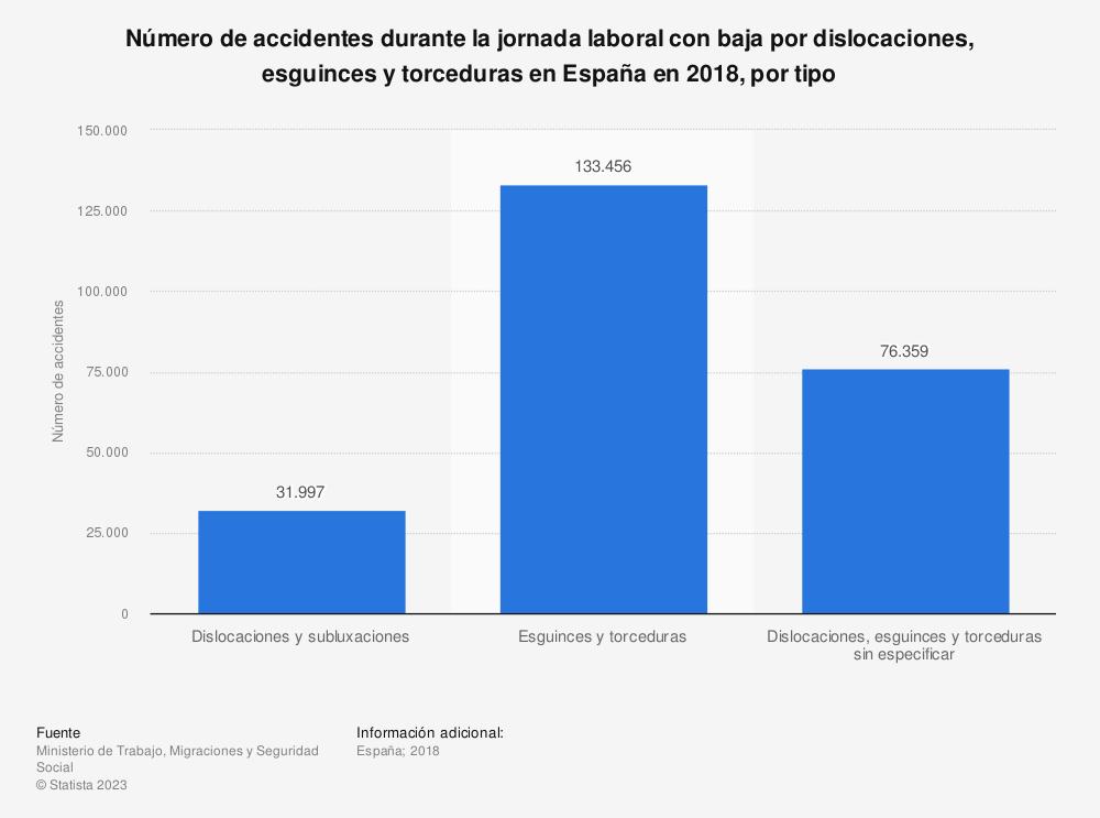 Estadística: Número de accidentes durante la jornada laboral con baja por dislocaciones, esguinces y torceduras en España en 2018, por tipo | Statista
