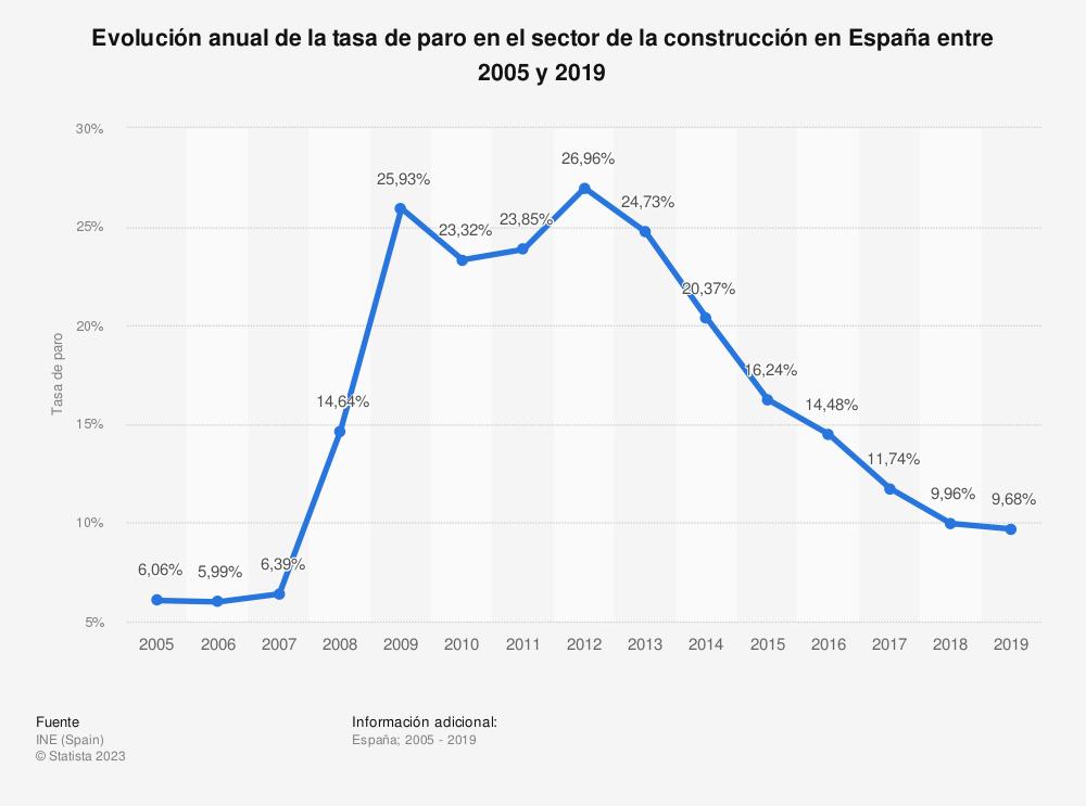Estadística: Evolución anual de la tasa de paro en el sector de la construcción en España entre 2005 y 2018 | Statista