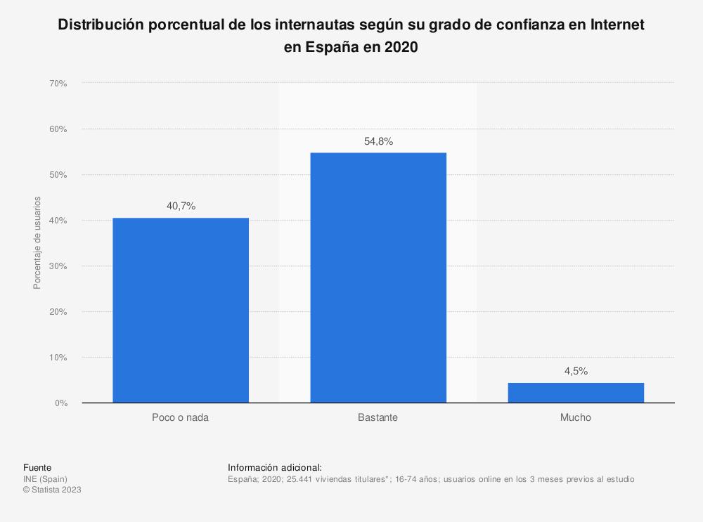Estadística: Distribución porcentual de los internautas según su grado de confianza en Internet en España en 2019 | Statista