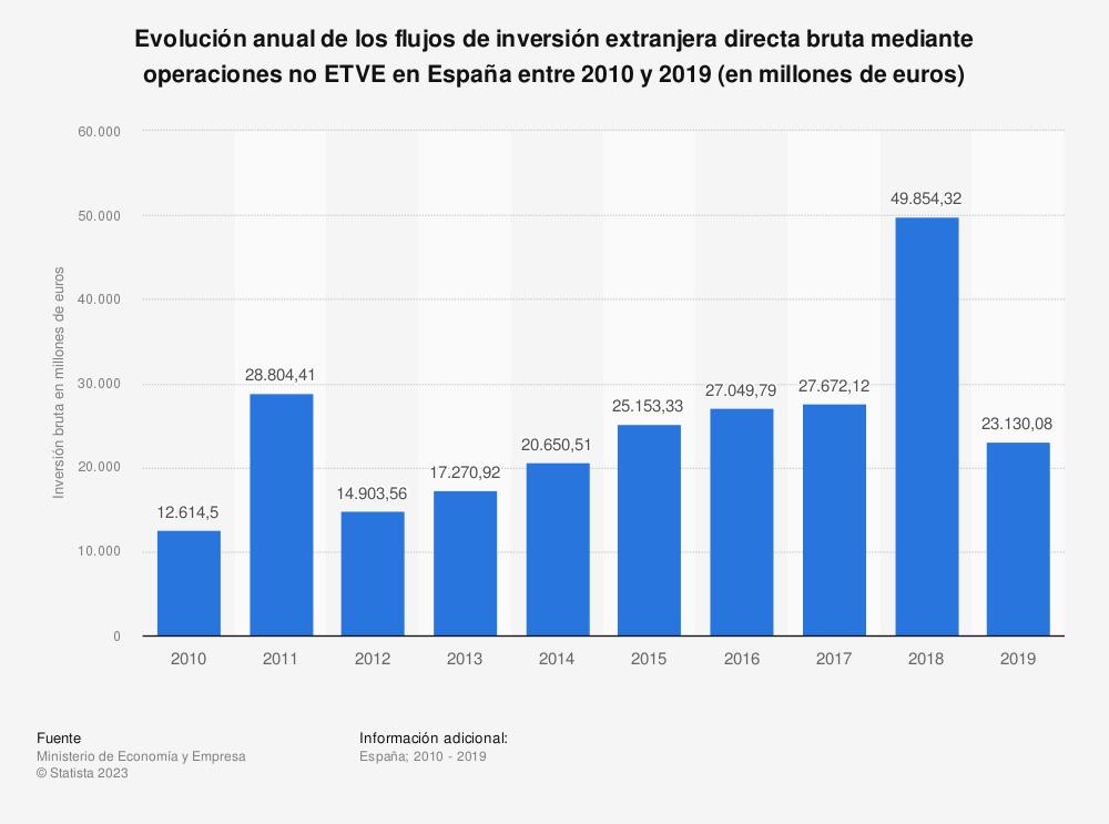 Estadística: Evolución anual de los flujos de inversión extranjera directa bruta mediante operaciones no ETVE en España entre 2010 y 2017 (en millones de euros) | Statista