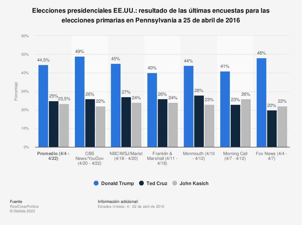 Estadística: Elecciones presidenciales EE.UU.: resultado de las últimas encuestas para las elecciones primarias en Pennsylvania a 25 de abril de 2016 | Statista