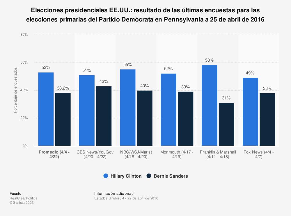 Estadística: Elecciones presidenciales EE.UU.: resultado de las últimas encuestas para las elecciones primarias del Partido Demócrata en Pennsylvania a 25 de abril de 2016 | Statista