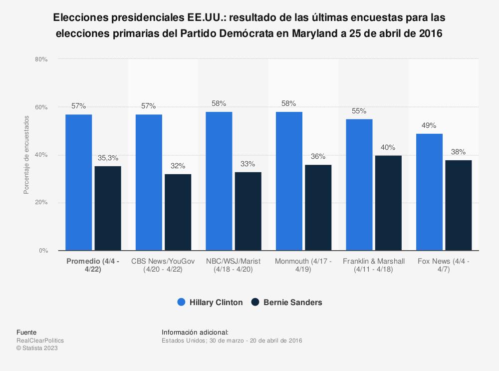 Estadística: Elecciones presidenciales EE.UU.: resultado de las últimas encuestas para las elecciones primarias del Partido Demócrata en Maryland a 25 de abril de 2016 | Statista