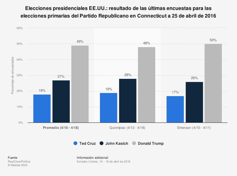 Estadística: Elecciones presidenciales EE.UU.: resultado de las últimas encuestas para las elecciones primarias del Partido Republicano en Connecticut a 25 de abril de 2016 | Statista