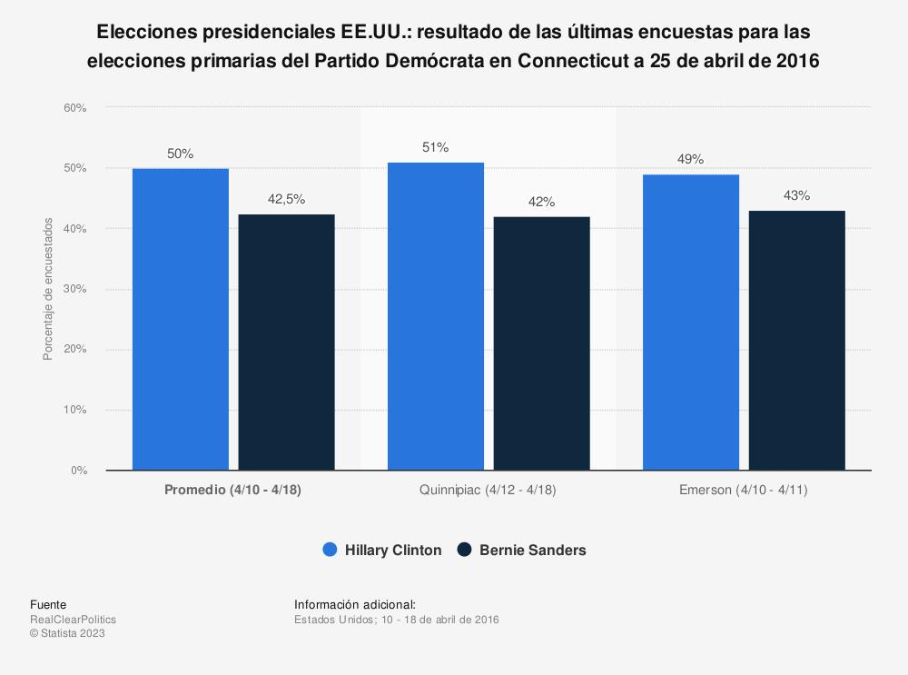 Estadística: Elecciones presidenciales EE.UU.: resultado de las últimas encuestas para las elecciones primarias del Partido Demócrata en Connecticut a 25 de abril de 2016 | Statista