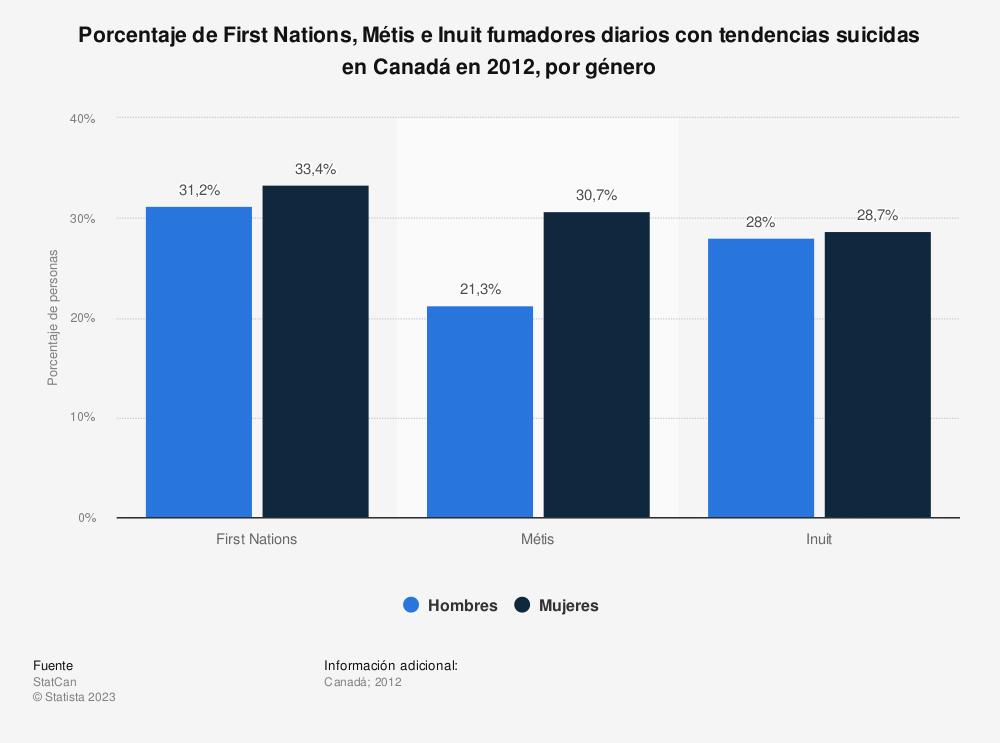 Estadística: Porcentaje de First Nations, Métis e Inuit fumadores diarios con tendencias suicidas en Canadá en 2012, por género | Statista
