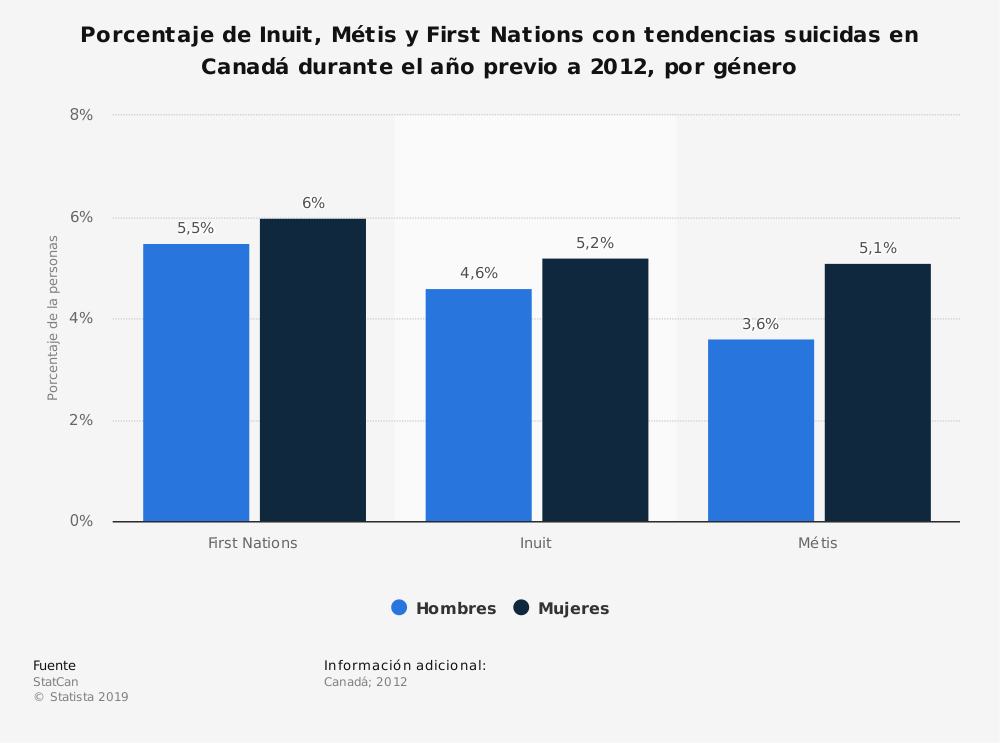 Estadística: Porcentaje de Inuit, Métis y First Nations con tendencias suicidas en Canadá durante el año previo a 2012, por género  | Statista