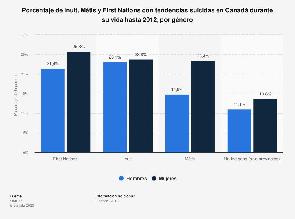 Estadística: Porcentaje de Inuit, Métis y First Nations con tendencias suicidas en Canadá durante su vida hasta 2012, por género  | Statista