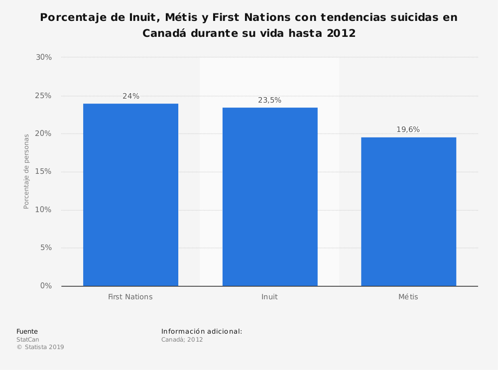 Estadística: Porcentaje de Inuit, Métis y First Nations con tendencias suicidas en Canadá durante su vida hasta 2012 | Statista