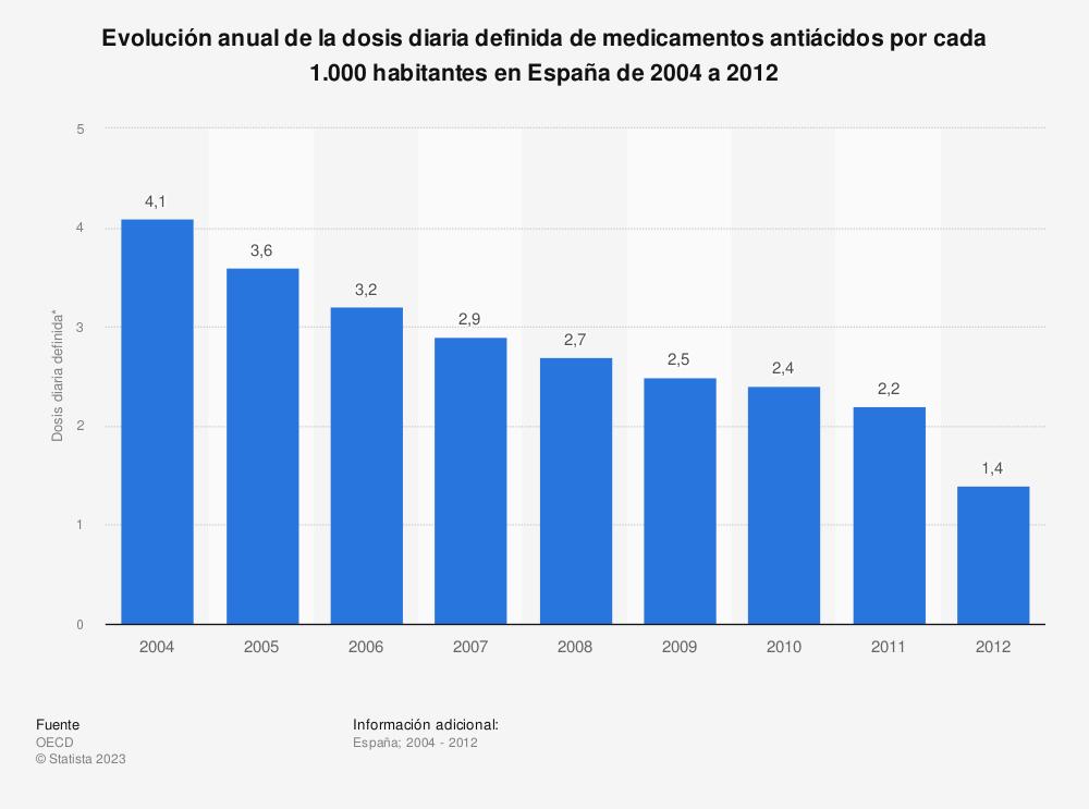 Estadística: Evolución anual de la dosis diaria definida de medicamentos antiácidos por cada 1.000 habitantes en España de 2004 a 2012 | Statista