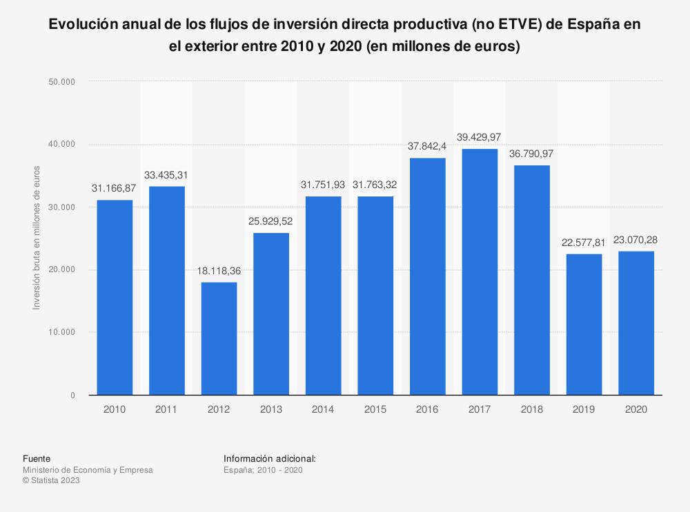 Estadística: Evolución anual de los flujos de inversión directa productiva (no ETVE) de España en el exterior entre 2010 y 2019 (en millones de euros) | Statista