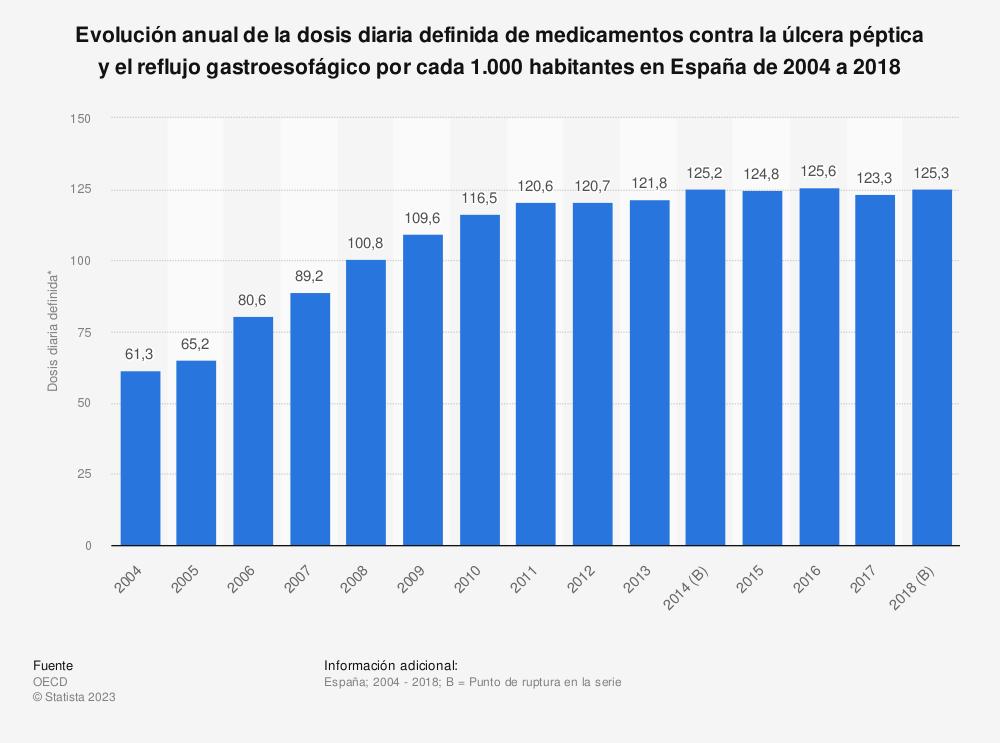 Estadística: Evolución anual de la dosis diaria definida de medicamentos contra la úlcera péptica y el reflujo gastroesofágico por cada 1.000 habitantes en España de 2004 a 2018 | Statista