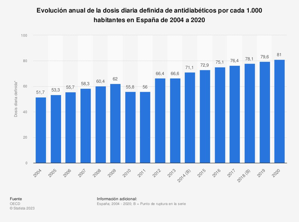 Estadística: Evolución anual de la dosis diaria definida de antidiabéticos por cada 1.000 habitantes en España de 2004 a 2017 | Statista