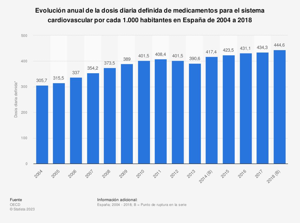 Estadística: Evolución anual de la dosis diaria definida de medicamentos para el sistema cardiovascular por cada 1.000 habitantes en España de 2004 a 2017 | Statista