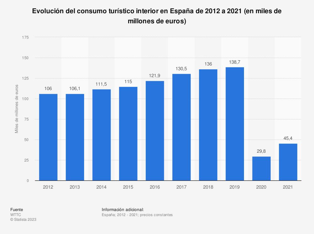 Estadística: Evolución del consumo turístico interior en España de 2012 a 2028 (en miles de millones de euros) | Statista