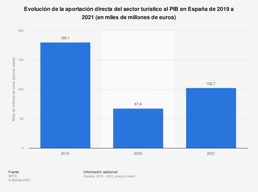 Estadística: Evolución de la aportación directa del sector turístico al PIB en España de 2012 a 2028 (en miles de millones de euros) | Statista