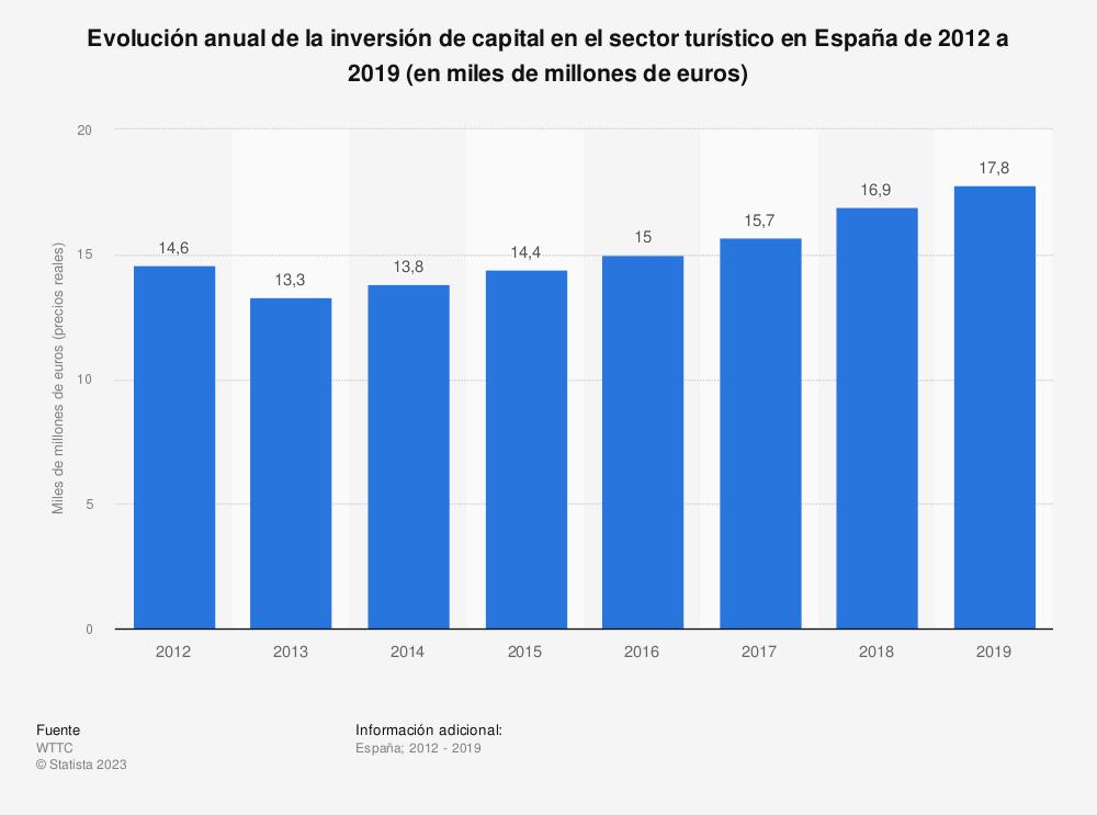 Estadística: Evolución anual de la inversión de capital en el sector turístico en España de 2012 a 2019 (en miles de millones de euros) | Statista