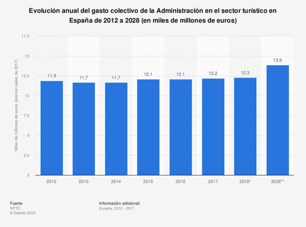 Estadística: Evolución anual del gasto colectivo de la Administración en el sector turístico en España de 2012 a 2028 (en miles de millones de euros) | Statista