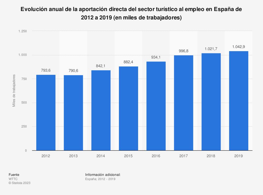 Estadística: Evolución anual de la aportación directa del sector turístico al empleo en España de 2012 a 2028 (en miles de trabajadores) | Statista