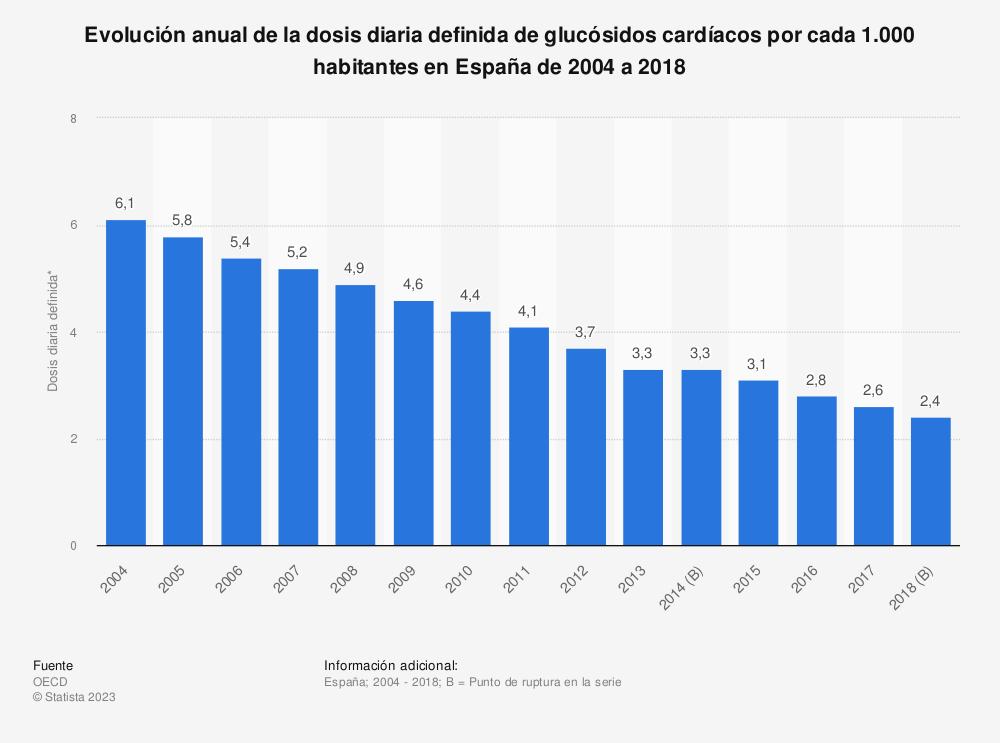 Estadística: Evolución anual de la dosis diaria definida de glucósidos cardíacos por cada 1.000 habitantes en España de 2004 a 2017 | Statista