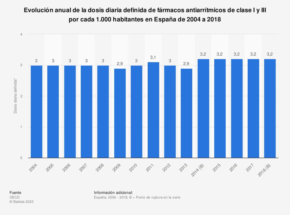 Estadística: Evolución anual de la dosis diaria definida de fármacos antiarrítmicos de clase I y III por cada 1.000 habitantes en España de 2004 a 2018 | Statista