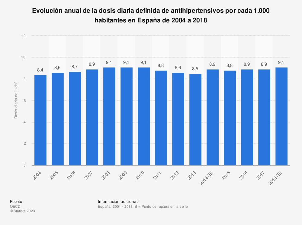 Estadística: Evolución anual de la dosis diaria definida de antihipertensivos por cada 1.000 habitantes en España de 2004 a 2018 | Statista