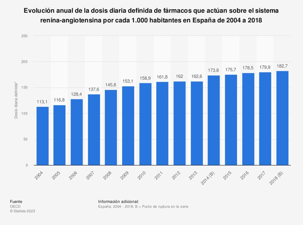 Estadística: Evolución anual de la dosis diaria definida de fármacos que actúan sobre el sistema renina-angiotensina por cada 1.000 habitantes en España de 2004 a 2017 | Statista