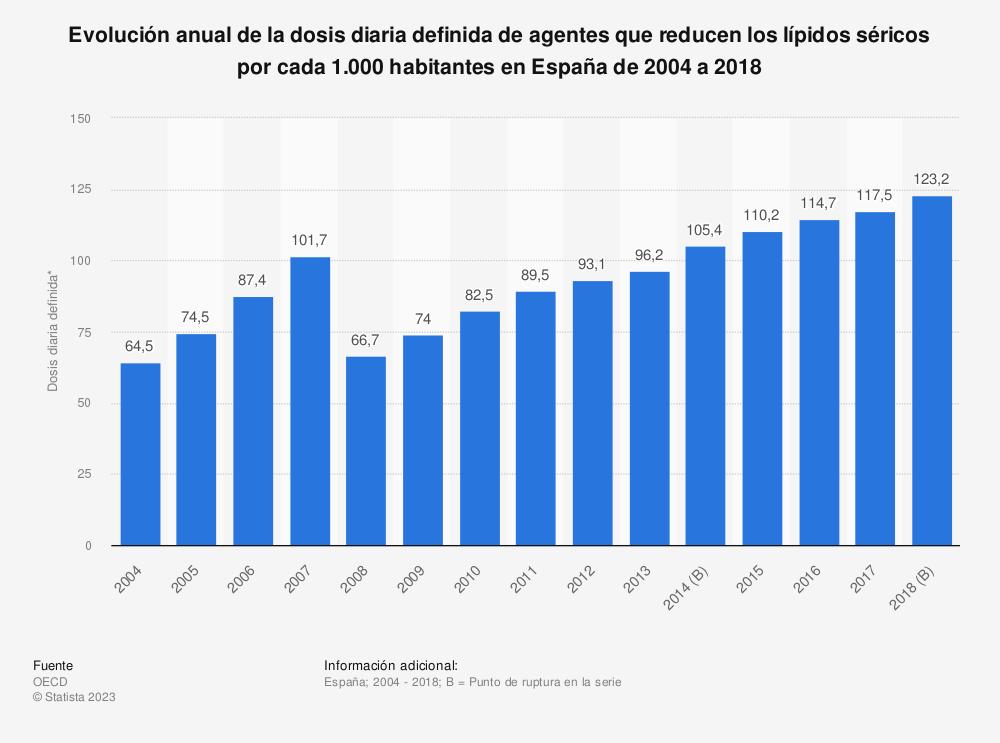 Estadística: Evolución anual de la dosis diaria definida de agentes que reducen los lípidos séricos por cada 1.000 habitantes en España de 2004 a 2018 | Statista