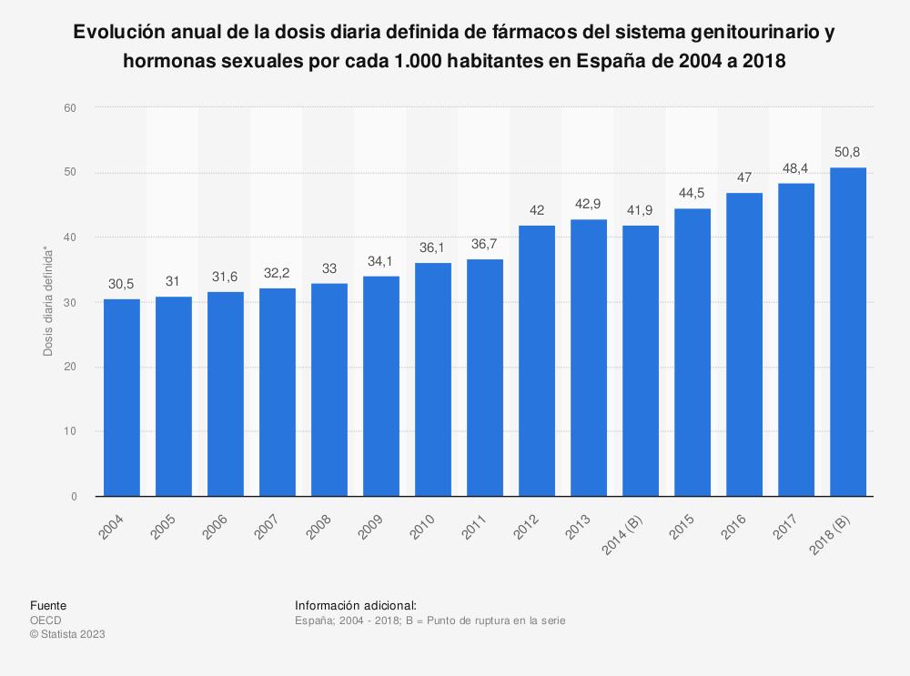 Estadística: Evolución anual de la dosis diaria definida de fármacos del sistema genitourinario y hormonas sexuales por cada 1.000 habitantes en España de 2004 a 2016 | Statista