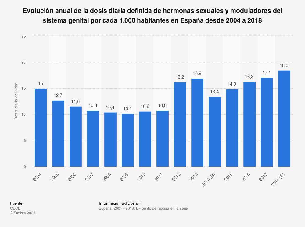 Estadística: Evolución anual de la dosis diaria definida de hormonas sexuales y moduladores del sistema genital por cada 1.000 habitantes en España desde 2004 a 2017 | Statista