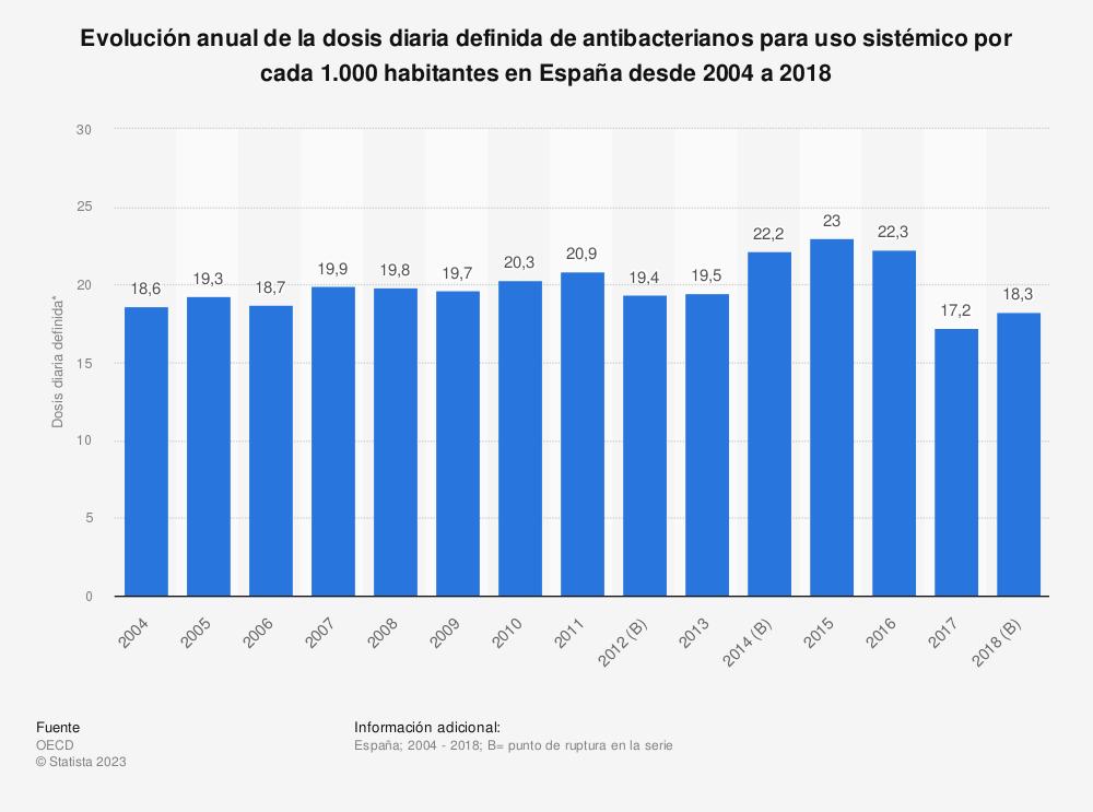 Estadística: Evolución anual de la dosis diaria definida de antibacterianos para uso sistémico por cada 1.000 habitantes en España desde 2004 a 2018 | Statista