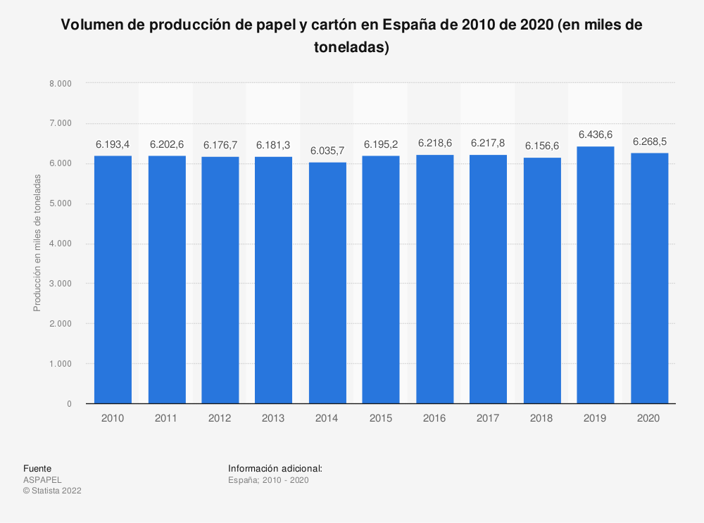 Estadística: Volumen de producción de papel y cartón en España de 2010 de 2019 (en miles de toneladas) | Statista