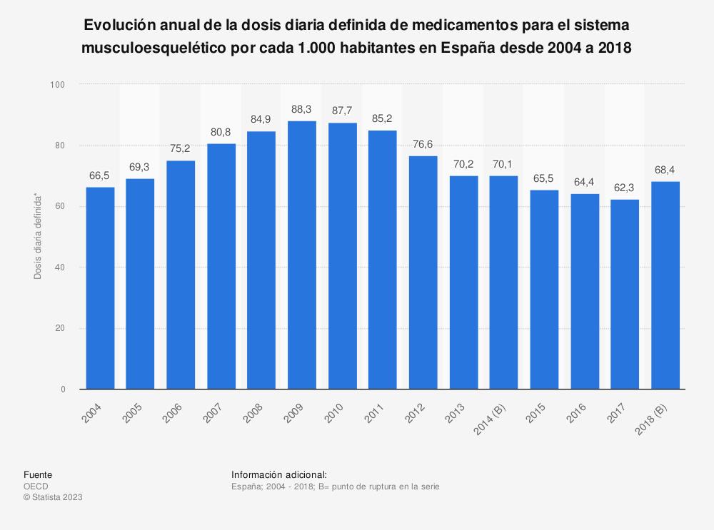Estadística: Evolución anual de la dosis diaria definida de medicamentos para el sistema musculoesquelético por cada 1.000 habitantes en España desde 2004 a 2017 | Statista