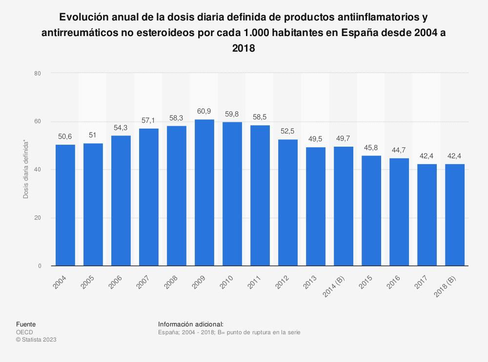 Estadística: Evolución anual de la dosis diaria definida de productos antiinflamatorios y antirreumáticos no esteroideos por cada 1.000 habitantes en España desde 2004 a 2018 | Statista