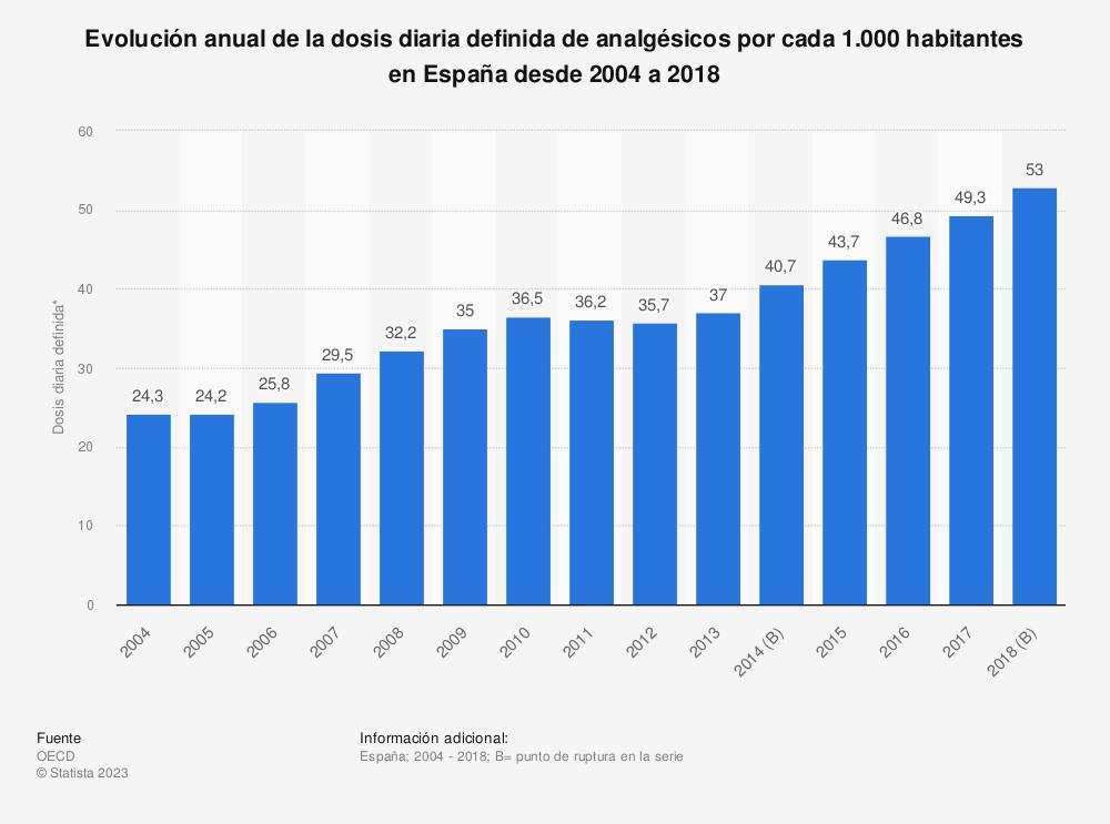 Estadística: Evolución anual de la dosis diaria definida de analgésicos por cada 1.000 habitantes en España desde 2004 a 2017 | Statista