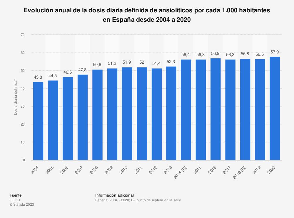 Estadística: Evolución anual de la dosis diaria definida de ansiolíticos por cada 1.000 habitantes en España desde 2004 a 2016 | Statista