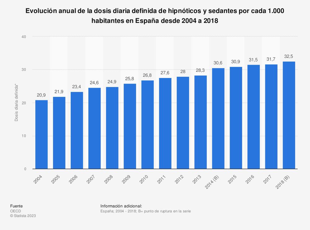 Estadística: Evolución anual de la dosis diaria definida de hipnóticos y sedantes por cada 1.000 habitantes en España desde 2004 a 2017 | Statista